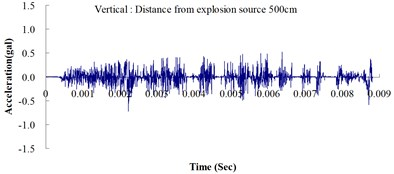 Numerical analysis of the ground acceleration over time