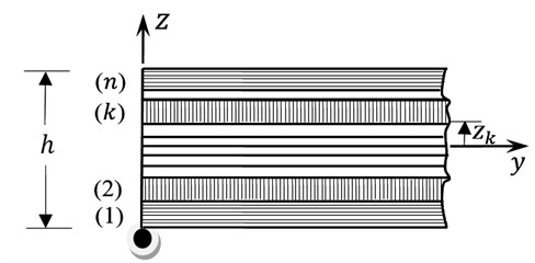 Schematic diagram for the cross-ply laminated composite plate