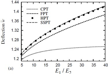 The effect of material anisotropy (E1/E2) on the dimensionless deflection w- of a four-layer, symmetric cross-ply (0°/90°/90°/0°) square plate (T-2=300 °C, T-3=0): a) C-2=0 and b) C-2=0.01 %