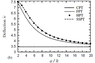 Effect of thickness on the dimensionless deflection w- of a four-layer, symmetric cross-ply (0°/90°/90°/0°) square plate (T-2=300 °C, T-3=0): a) C-2=0 and b) C-2=0.01 %