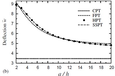 Effect of thickness on the dimensionless deflection w- of a four-layer, symmetric cross-ply (0°/90°/90°/0°) square plate (T-2=T-3=300 °C): a) C-2=0 and b) C-2= 0.01 %