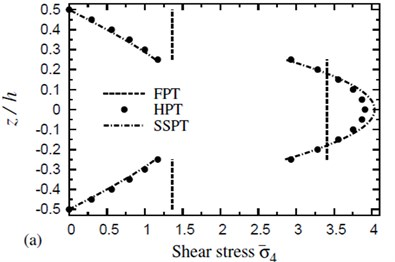 The distribution of a transverse shear stress σ-4 through the thickness of a four-layer, symmetric cross-ply (0°/90°/90°/0°) square plate (T-2=300 °C, T-3=0): a) C-2=0 and b) C-2=0.001 %