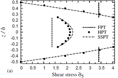 The distribution of a transverse shear stress σ-5 through the thickness of a four-layer, symmetric cross-ply (0°/90°/90°/0°) square plate (T-2=300 °C, T-3=0): a) C-2=0 and b) C-2=0.001 %