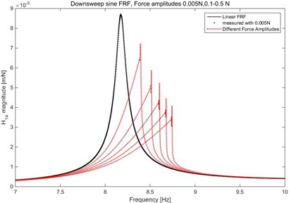 Linear and Nonlinear FRF H14