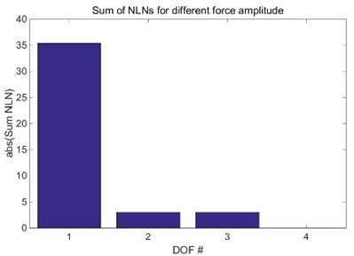 Sum of NLN of different amplitude