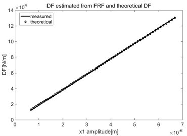 Estimated DF for x1*absx1 nonlinearity