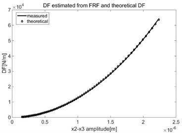 Estimated DF for cubic nonlinearity