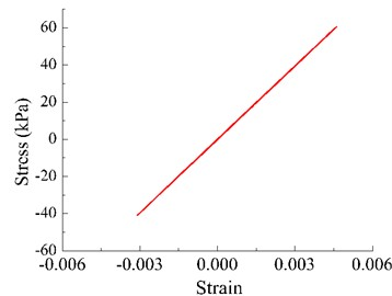p-y hysteresis curves under 70 cm/s2 Oroville wave