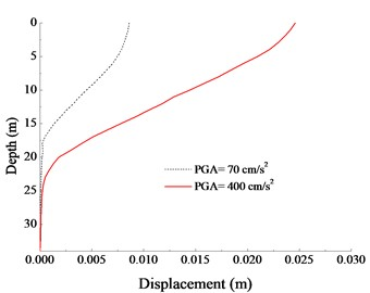 Displacement of pile under 70 cm/s2 and 400 cm/s2 Qianan wave