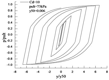 Pile-soil interaction hysteretic curves for Cd= 0.1 and 10
