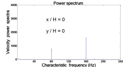 Relationship between velocity power spectra and characteristic frequency  at center of orifice exit (x/H= 0 and y/H= 0)