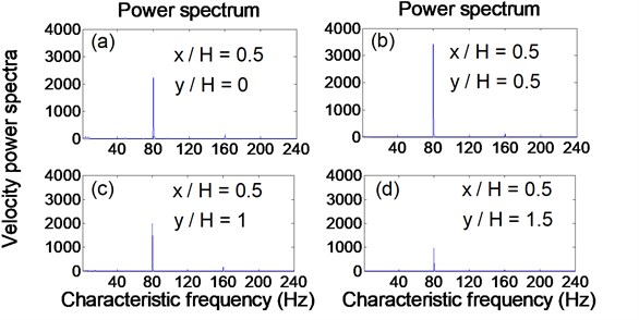 Relationship between velocity power spectra and characteristic frequency  at different downstream locations from a synthetic jet