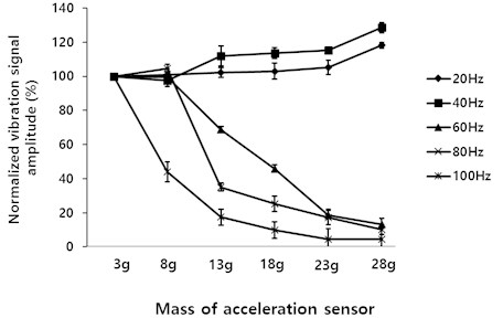 Normalized vibration signal for different accelerometer masses
