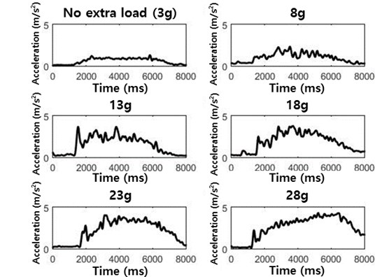 MMG signals for different accelerometer masses
