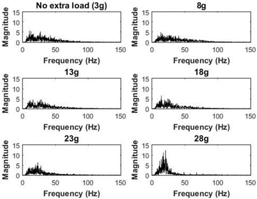 Power spectrum of MMG signals for different accelerometer masses