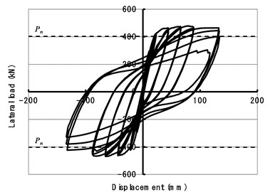 Relationships between lateral load and drift of the flexural tests