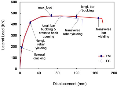 Envelope curves of the relationship between lateral load and drift of FC and FM specimens