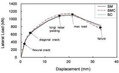 Envelope curves of the relationship  between lateral load and drift of the shear tests