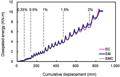 Relations between energy dissipation  and cumulative displacement of the flexural tests