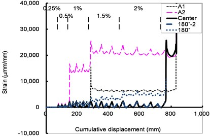 Relations of the strain of a crosstie and cumulative displacement of the shear tests