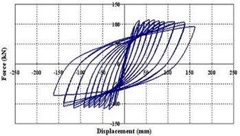 The load-displacement hysteresis curve