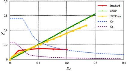 Capacity spectrum of the specimens