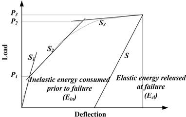 Total, elastic, and inelastic energies