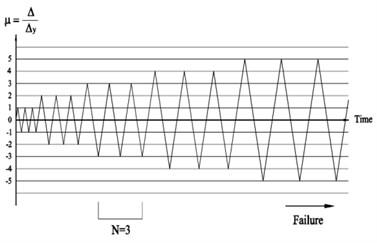 Measurement detail and loading range for quasi-static test