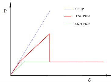 Mechanical behavior of CFRP, steel plate and FSC plate