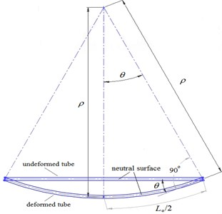 Relationship between rotating angle θ and curvature κ for a tube under pure bending