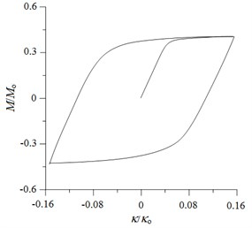 a) Experimental and b) ANSYS simulated moment (M/Mo) – curvature (κ/κo) curves  for local sharp-cut 6061-T6 aluminum alloy tubes under cyclic bending with a= 0.4 mm
