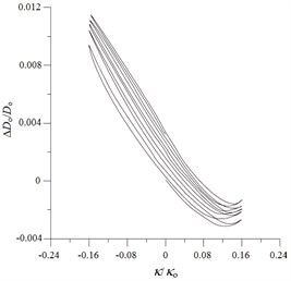 Experimental ovalization (ΔDo/Do) – curvature (κ/κo) curves for  local sharp-cut 6061-T6 aluminum alloy tubes under cyclic bending