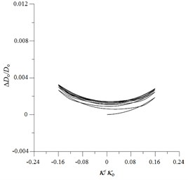 ANSYS simulated ovalization (ΔDo/Do) – curvature (κ/κo) curves  for local sharp-cut 6061-T6 aluminum alloy tubes under cyclic bending