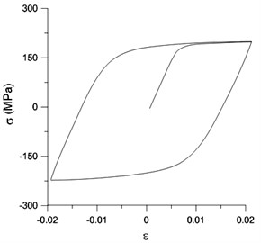 (a) Tested and (b) ANSYS constructed data of the uniaxial  cyclic stress-strain curves for 6061-T6 aluminum alloy