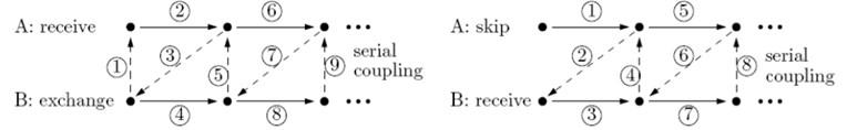 Data exchange between code A and code B