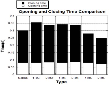 Opening and closing time comparison  among normal and thickened leaflets valves