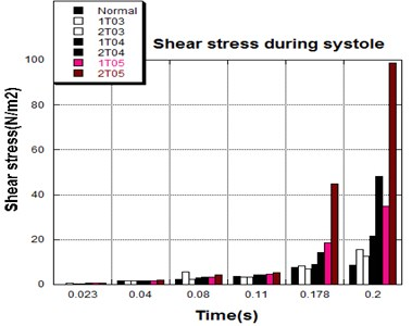Average shear stress distribution on  normal valve and thickened leaflet valves