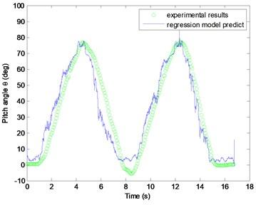 EMG processing and regression model verification