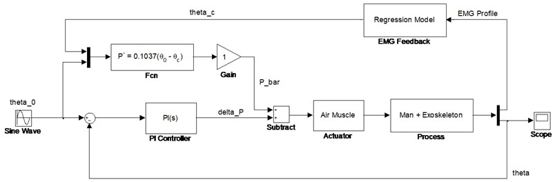 The block diagram of control system for bionic-inspired exoskeleton