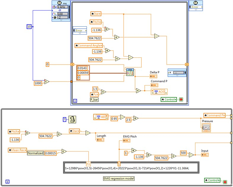 A part of LabVIEW block diagram for exoskeleton control