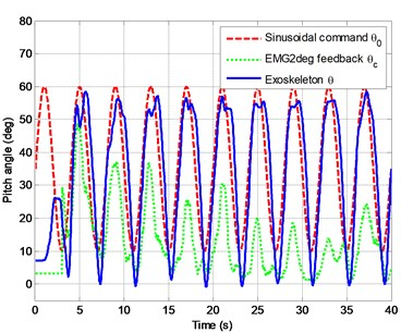 Time history of exoskeleton pitch angle