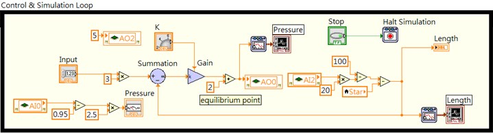 A part of LabVIEW block diagram for air muscle close-loop test in workbench
