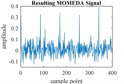 a) Faulty signal of ball bearings and b) resulting MOMEDA signal