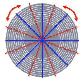 The structure of DRG: a) shows a real model, for b), the solid blue lines represent spokes  that are fixed, while the dashed red lines represent spokes that are variable