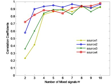 Waveform correlation coefficients