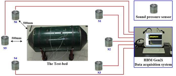 The framework of data acquisition system