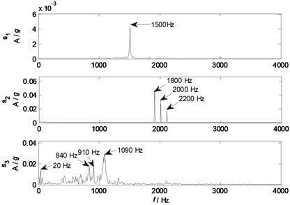 Spectrums of source signals