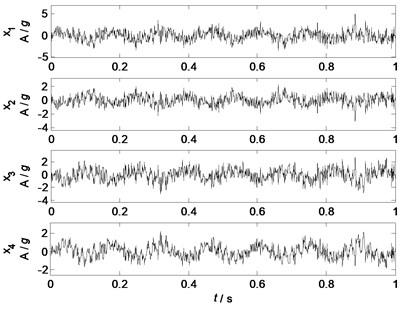Waveforms of mixed signals