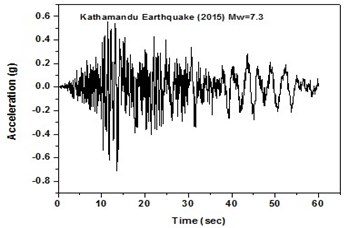 Real time history for Kathmandu earthquake