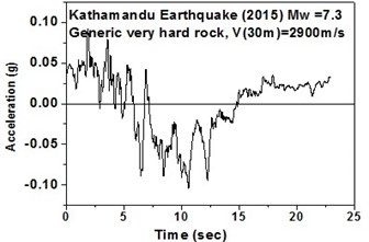 Time histories for Kathmandu earthquake with soil classification  for seismic design in USA (NEHRP-2003)